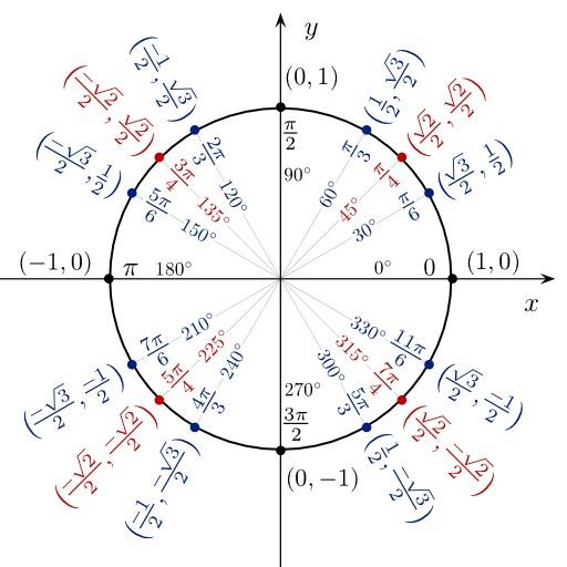 Fonctions trigonométriques dans le cercle unité