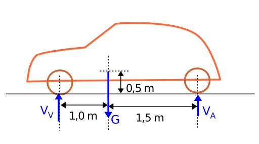 Forces verticales d'une automobile à l'arrêt