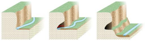 Formation d'un abri sous roche par érosion