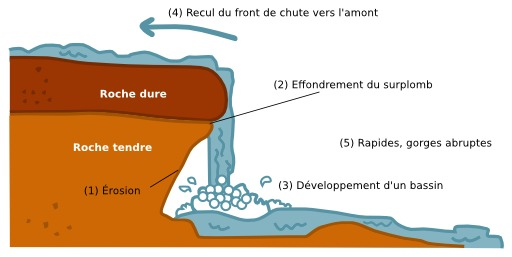 Formation naturelle de cascade