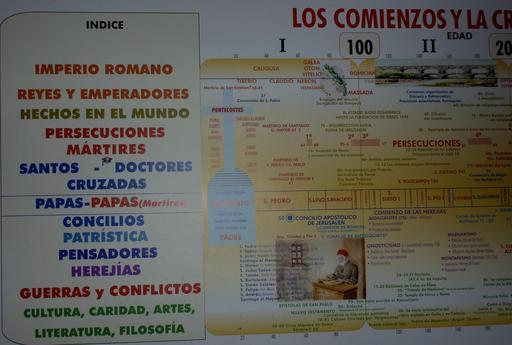 Frise historique espagnole