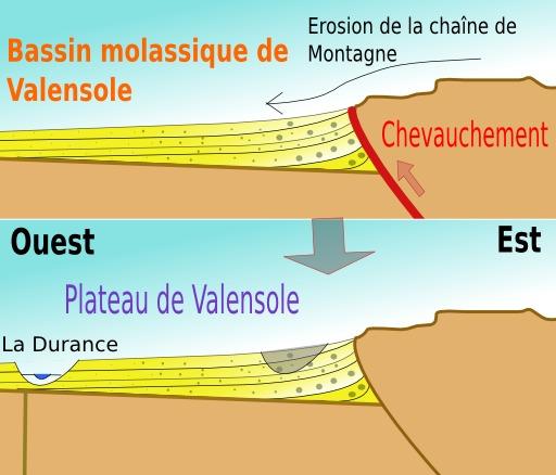 Géologie du plateau de Valensole