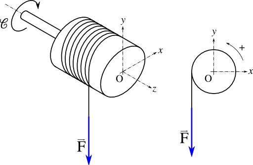 Géométrie du treuil