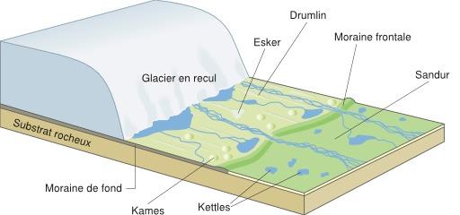 Glacier en recul