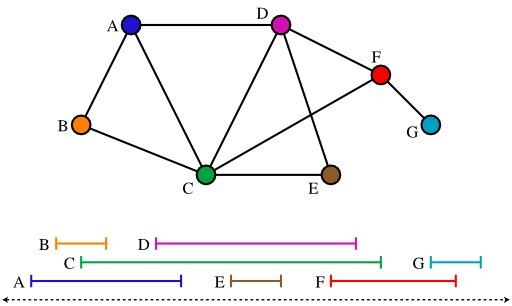 Graphe d'intervalle