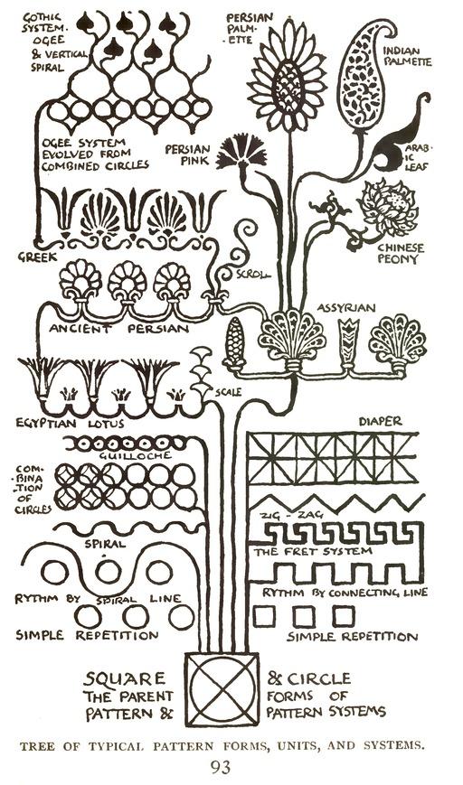 Historique des éléments de décoration