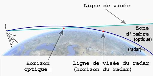 Horizon du radar