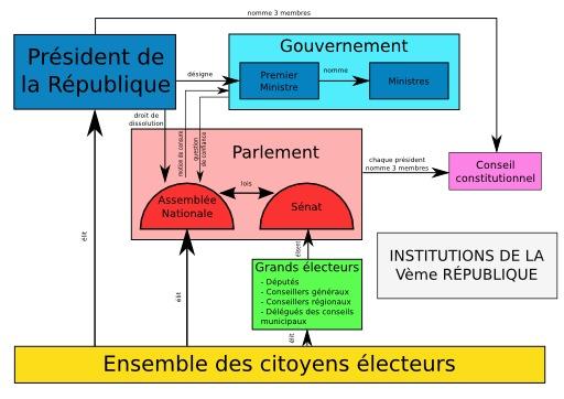Institutions de la cinquième république