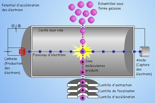 Ionisation électronique