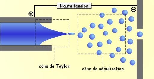 Ionisation par électrospray