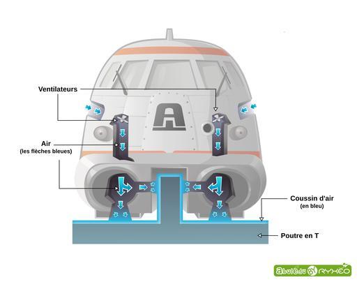 L'aérotrain - schéma de sustentation légendé