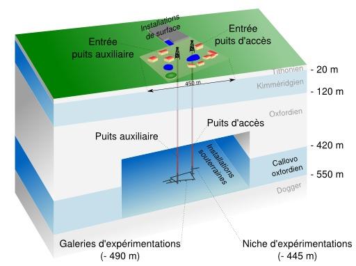 Laboratoire géologique souterrain