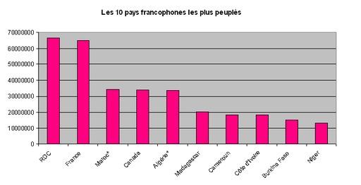 Les 10 pays francophones les plus peuplés