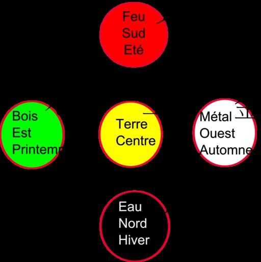 Les cinq éléments en Wuxing