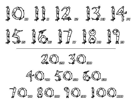 Les nombres du skateur