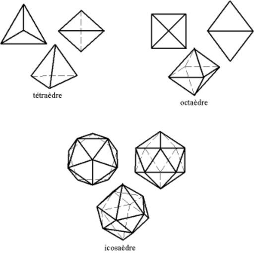 Les trois polyèdres réguliers convexes à faces triangulaires