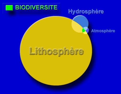 Lithosphère et atmosphère