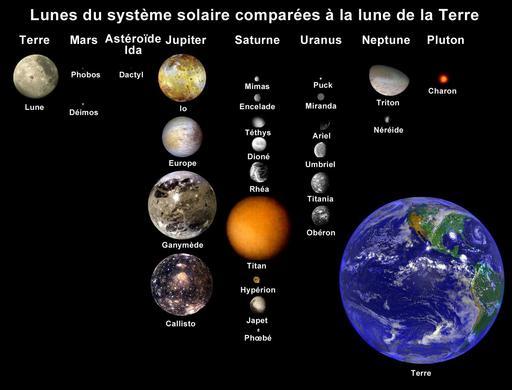 Lunes et Terre