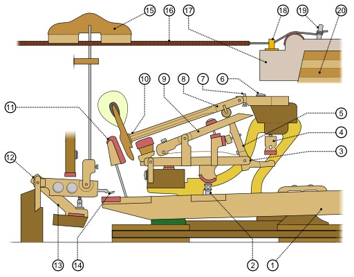 Mécanisme du piano à queue