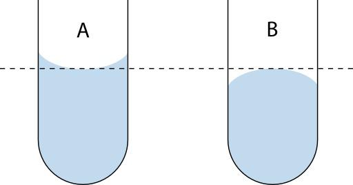 Ménisque de l'eau