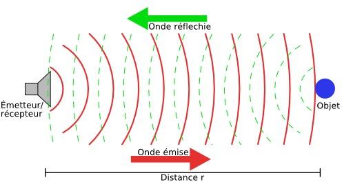 Mesure de la distance par radar