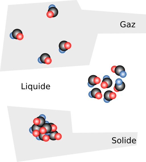 Molécules d'un solide, d'un liquide et d'un gas