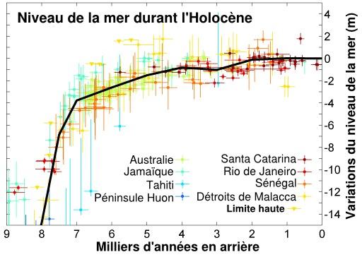 Niveau de la mer durant l'Holocène