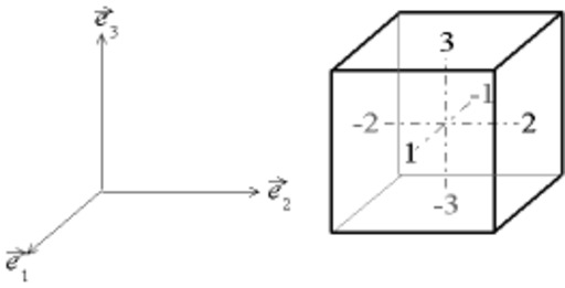 Numérotation des faces du cube