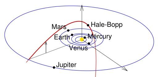 Orbite de la comète de Hale-Bopp