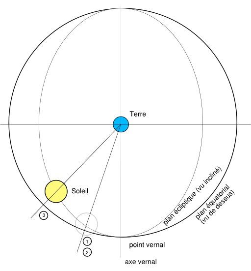 Orbite Terre-Soleil dans un référentiel géocentrique