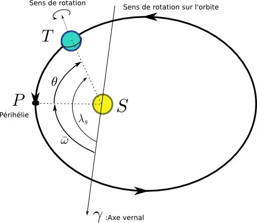 Orbite terrestre pour calcul de l'équation du temps