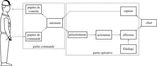Parties fonctionnelles d'une machine automatisée