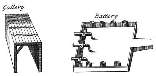 Perspective cavalière en dessins de fortifications