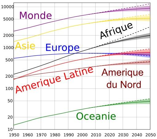 Perspectives d'évolution de la population mondiale