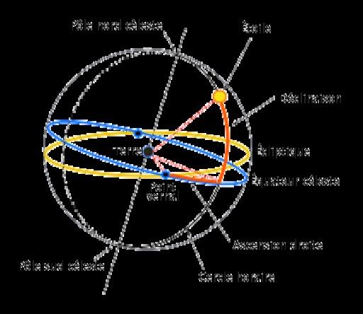 Point vernal et coordonnées équatoriales