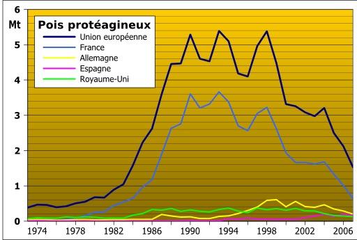 Pois protéagineux dans l'Union européenne 1973-2007