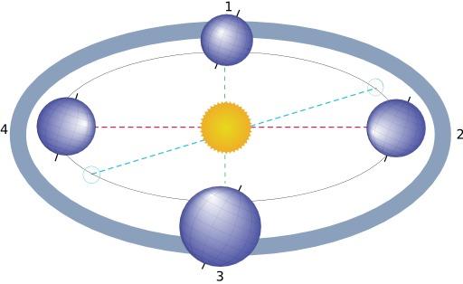 Position de la Terre aux équinoxes