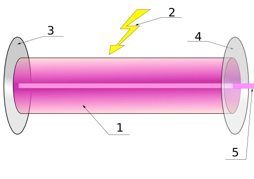 Principe de fonctionnement d'un laser