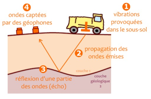 Principe de la sismique-réflexion à terre