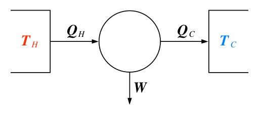 Principe de thermodynamique de Carnot