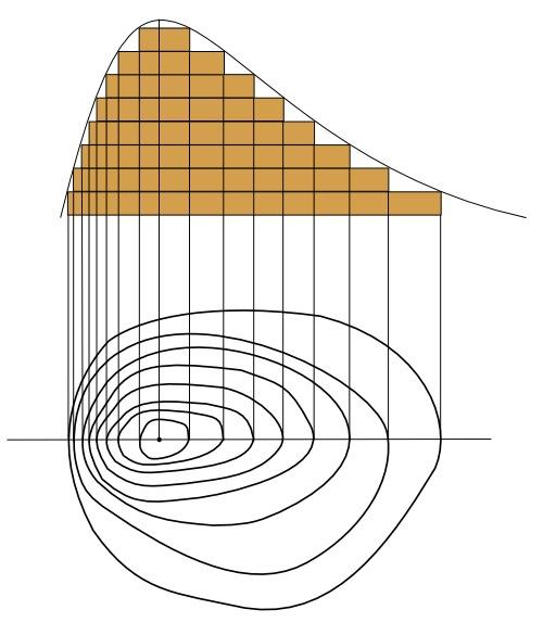 Principe des courbes de niveau