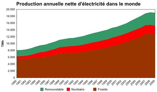 Production annuelle d'électricité dans le monde