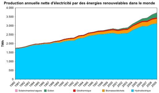 Production d'électricité par énergies renouvelables dans le monde