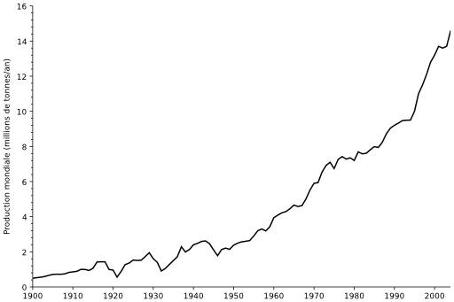 Production mondiale de cuivre depuis 1900