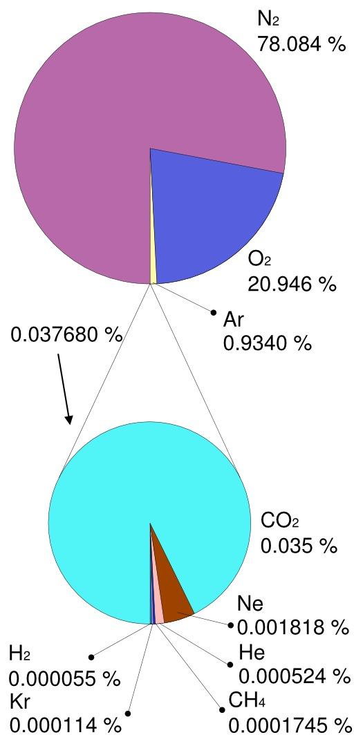 Proportions des gaz dans l'atmosphère