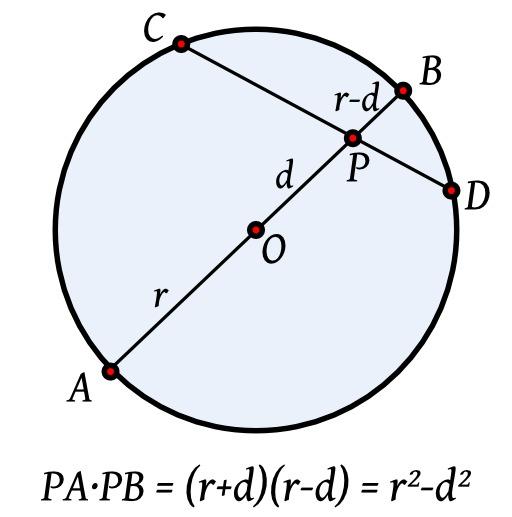 Puissance d'un point intérieur à un cercle