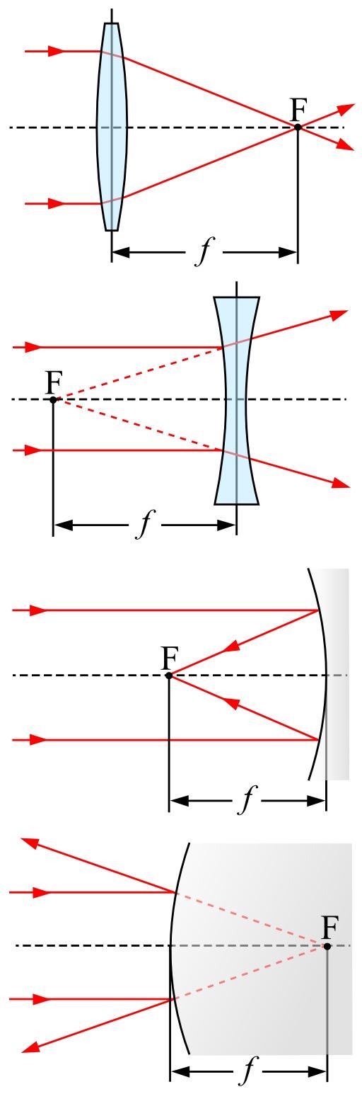 Quatre exemples de distance focale