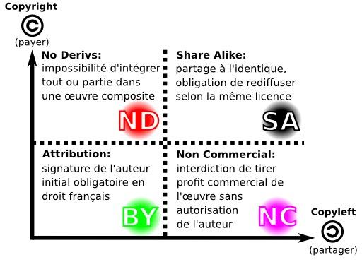 Quatre licences creative commons