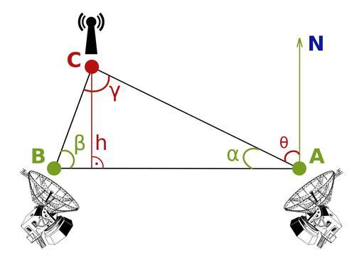 Radiotriangulation