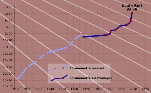 Records du 100 mètres de 1910 à 2010